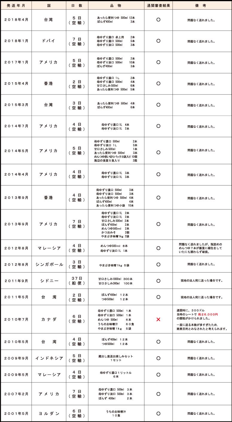 カネヨ販売の海外発送の実績